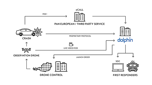 Ablauf_Notrufsystem_Drohnen